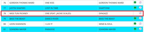 music chart, radio airplay, radio station chart,